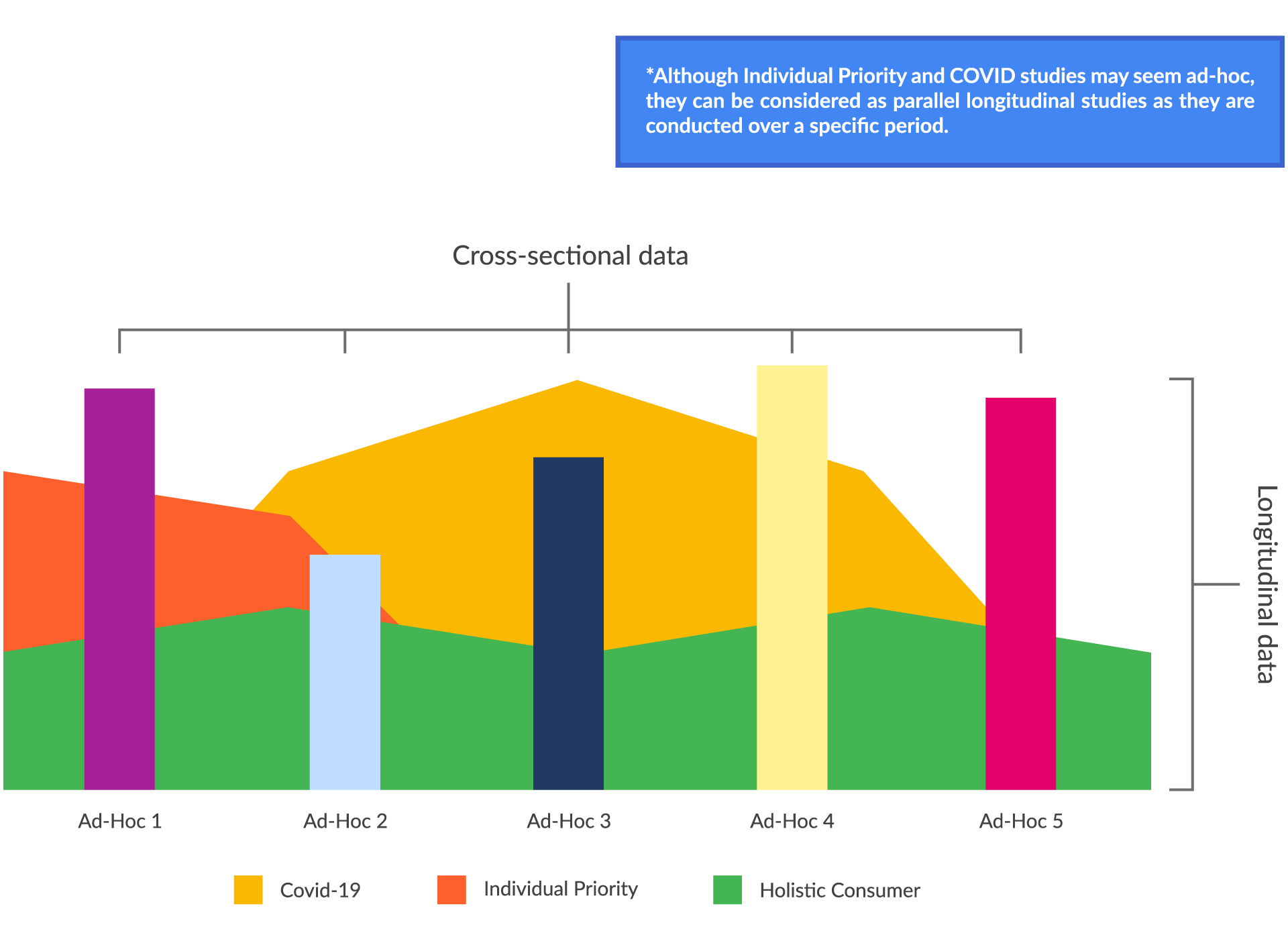 An illustration of overlaying Dattel's longitudinal data with ad-hoc studies (cross-sectional)*. This is possible in Dattel's Consumer Intelligence console because the data is from single-source – the curated consumer cohort.