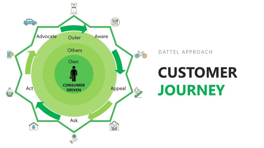Dattel's Approach on Customer Journey