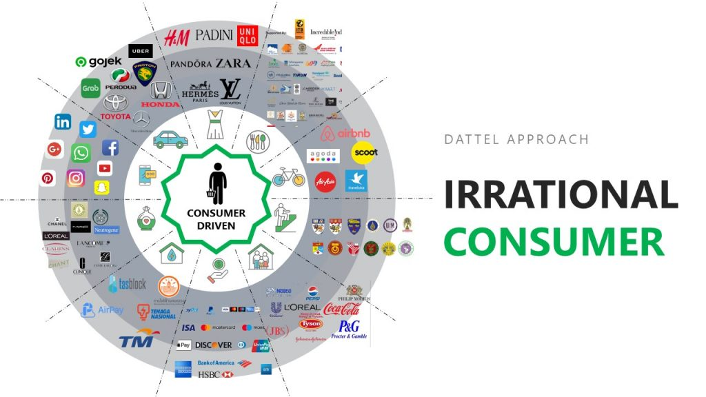 Dattel's Approach on Irrational Consumer
